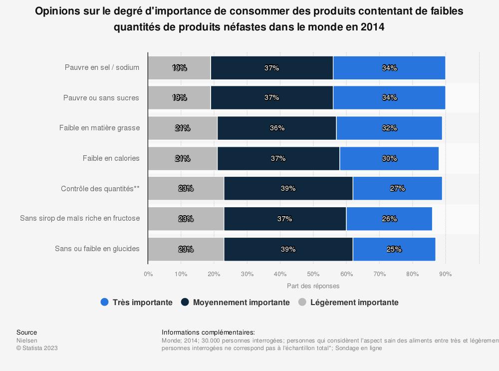 Statistique: Opinions sur le degré d'importance de consommer des produits contentant de faibles quantités de produits néfastes dans le monde en 2014 | Statista