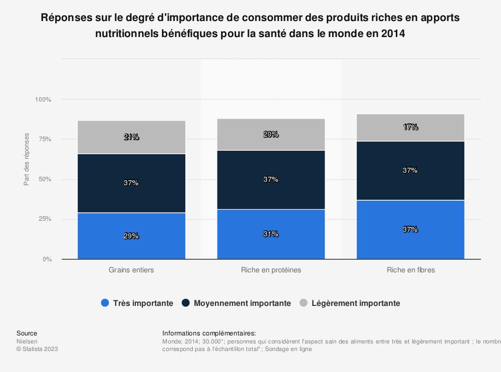 Statistique: Réponses sur le degré d'importance de consommer des produits riches en apports nutritionnels bénéfiques pour la santé dans le monde en 2014 | Statista