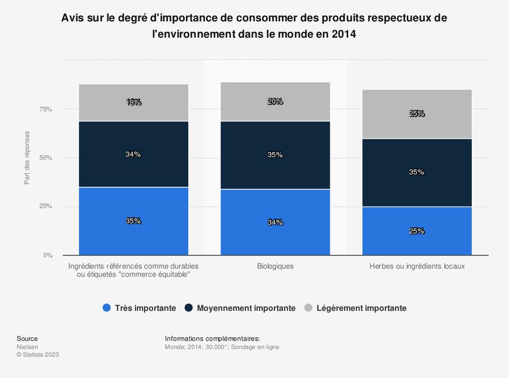 Statistique: Avis sur le degré d'importance de consommer des produits respectueux de l'environnement dans le monde en 2014 | Statista