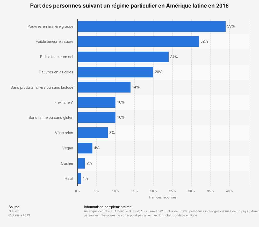 Statistique: Part des personnes suivant un régime particulier en Amérique latine en 2016 | Statista