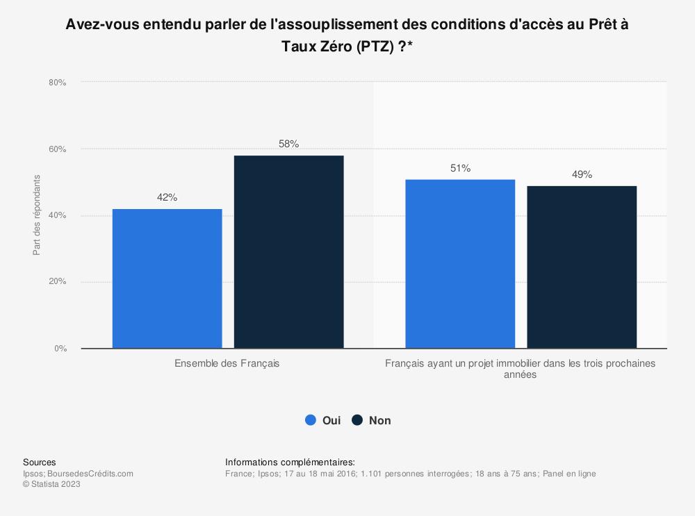 Statistique: Avez-vous entendu parler de l'assouplissement des conditions d'accès au Prêt à Taux Zéro (PTZ)?* | Statista