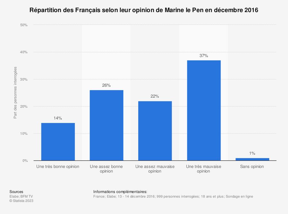 Statistique: Répartition des Français selon leur opinion de Marine le Pen en décembre 2016 | Statista