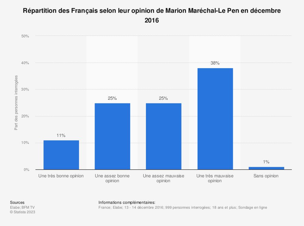 Statistique: Répartition des Français selon leur opinion de Marion Maréchal-Le Pen en décembre 2016 | Statista