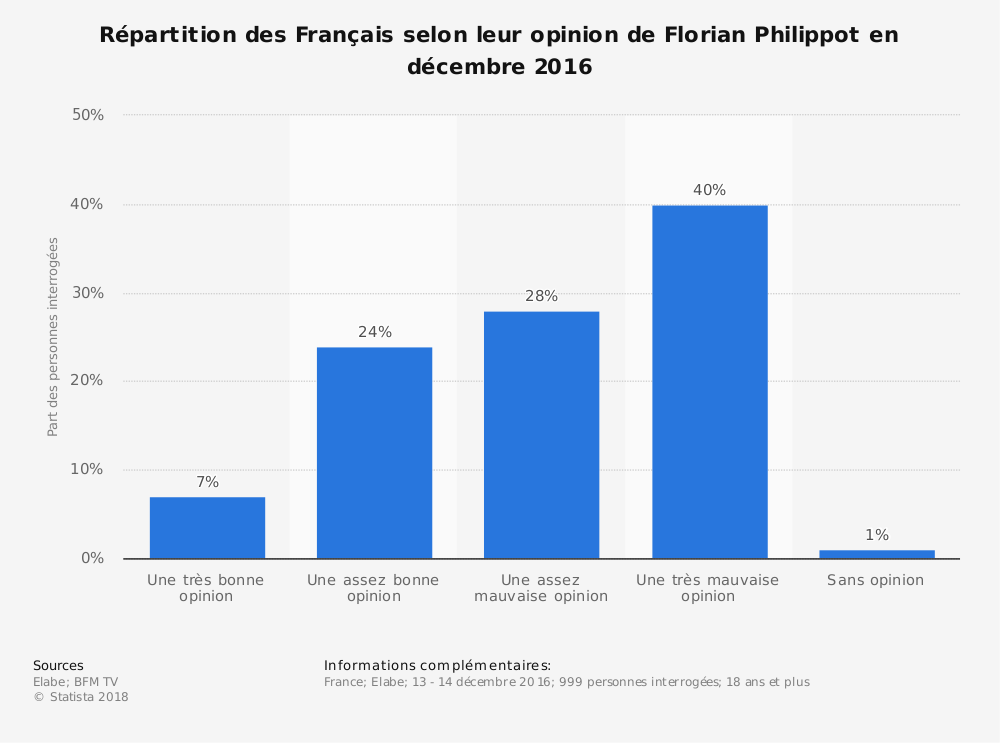 Statistique: Répartition des Français selon leur opinion de Florian Philippot en décembre 2016 | Statista