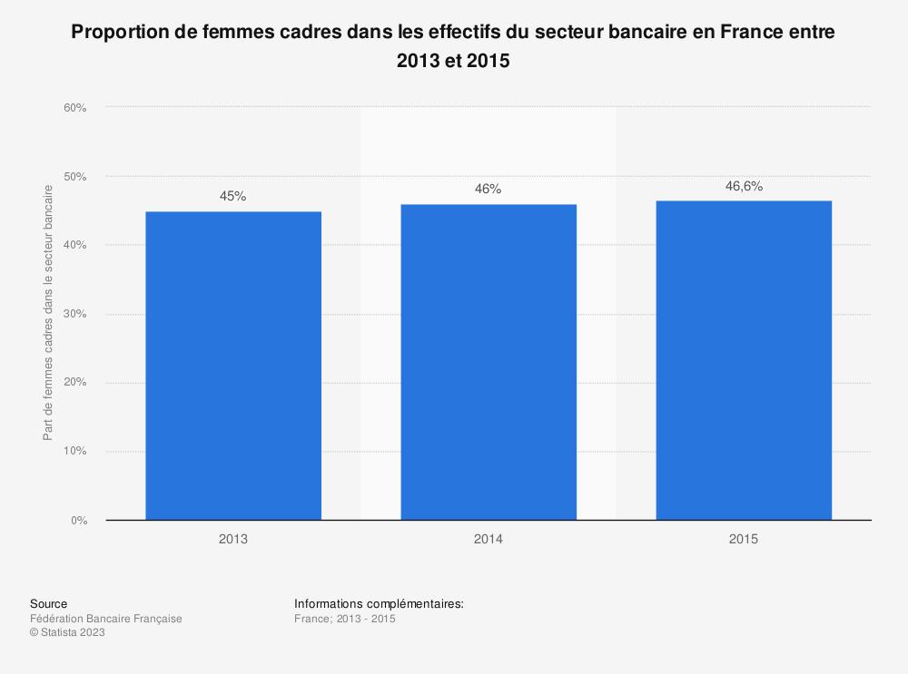 Statistique: Proportion de femmes cadres dans les effectifs du secteur bancaire en France entre 2013 et 2015 | Statista