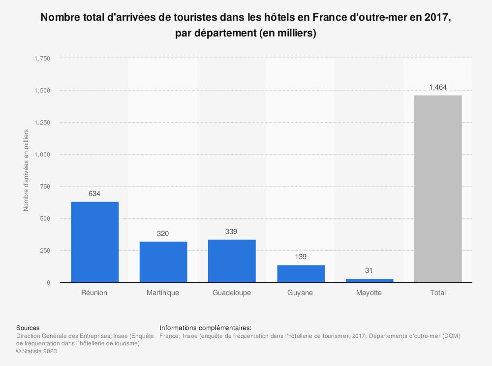 Statistique: Nombre total d'arrivées de touristes dans les hôtels en France d'outre-mer en 2017, par département (en milliers) | Statista