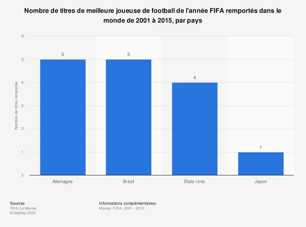 Statistique: Nombre de titres de meilleure joueuse de football de l'année FIFA remportés dans le monde de 2001 à 2015, par pays | Statista