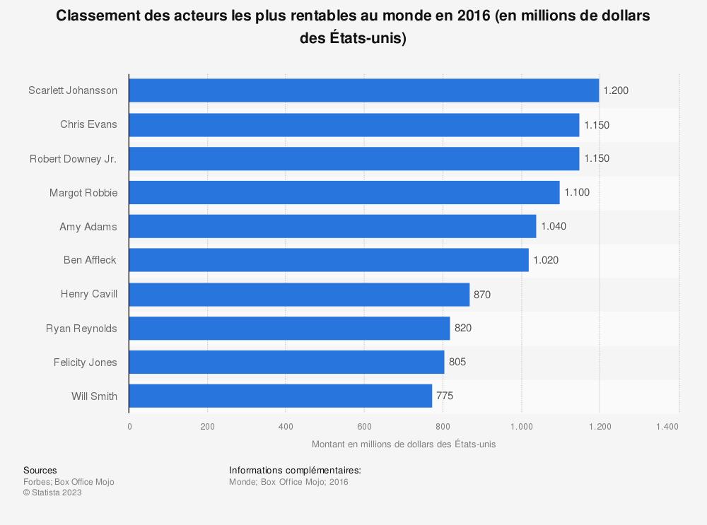 Statistique: Classement des acteurs les plus rentables au monde en 2016 (en millions de dollars des États-unis) | Statista