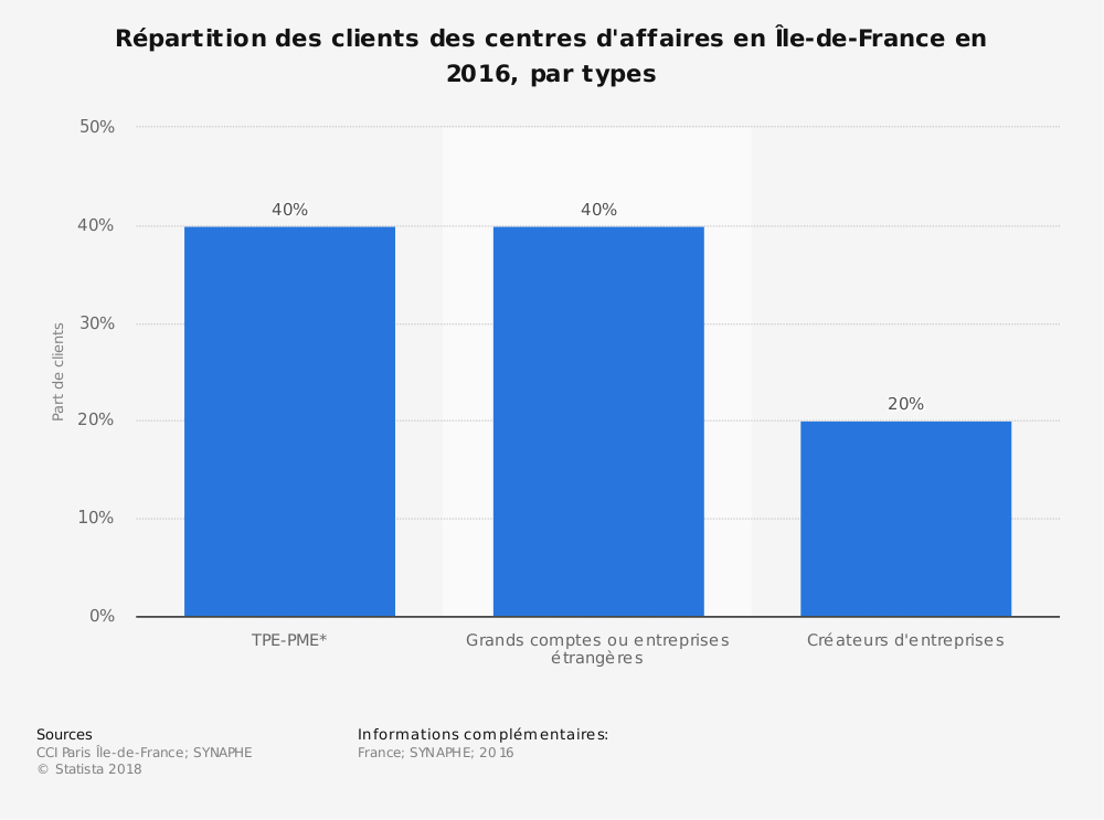 Statistique: Répartition des clients des centres d'affaires en Île-de-France en 2016, par types | Statista