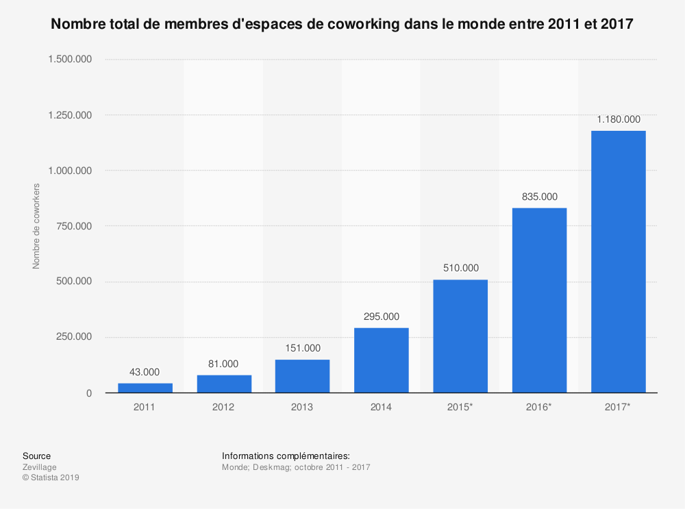 Statistique: Nombre total de membres d'espaces de coworking dans le monde entre 2011 et 2017 | Statista