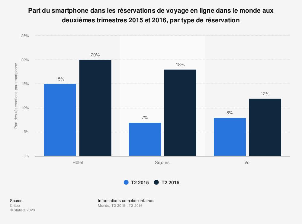 Statistique: Part du smartphone dans les réservations de voyage en ligne dans le monde aux deuxièmes trimestres 2015 et 2016, par type de réservation | Statista