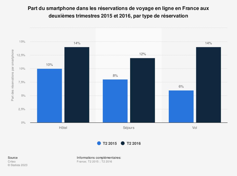 Statistique: Part du smartphone dans les réservations de voyage en ligne en France aux deuxièmes trimestres 2015 et 2016, par type de réservation | Statista