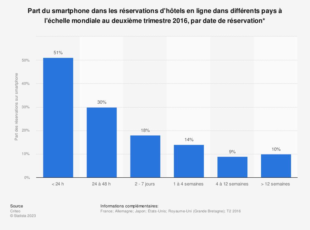 Statistique: Part du smartphone dans les réservations d'hôtels en ligne dans différents pays à l'échelle mondiale au deuxième trimestre 2016, par date de réservation* | Statista