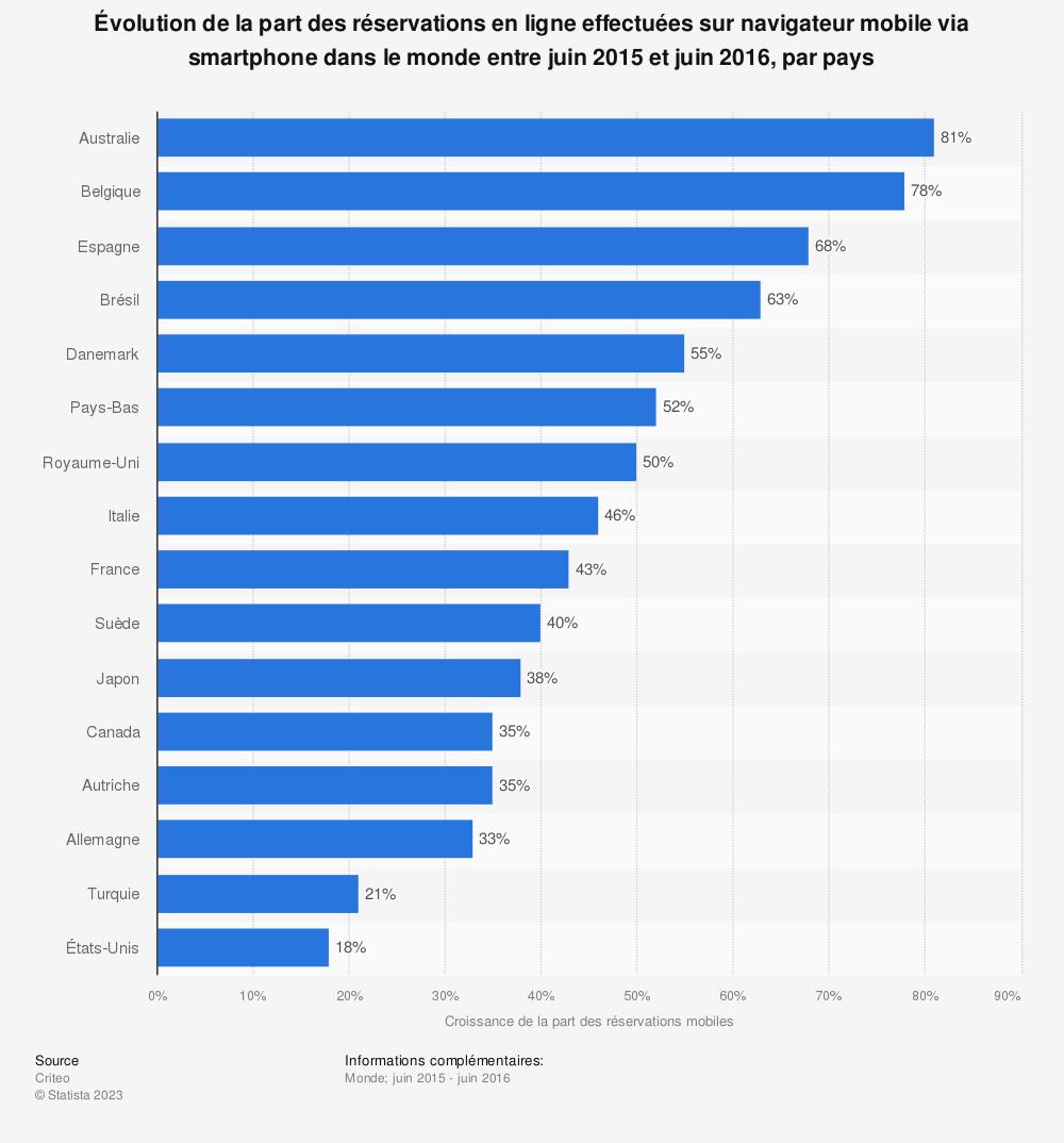 Statistique: Évolution de la part des réservations en ligne effectuées sur navigateur mobile via smartphone dans le monde entre juin 2015 et juin 2016, par pays | Statista