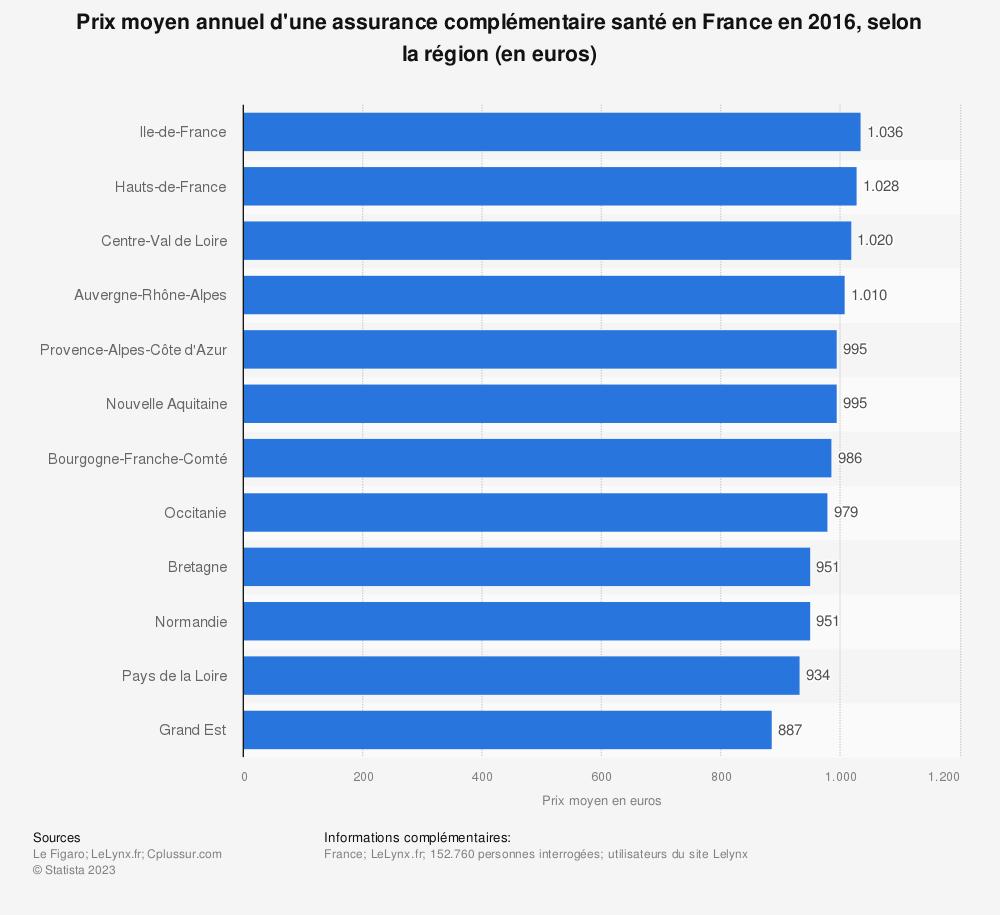 Statistique: Prix moyen annuel d'une assurance complémentaire santé en France en 2016, selon la région (en euros) | Statista
