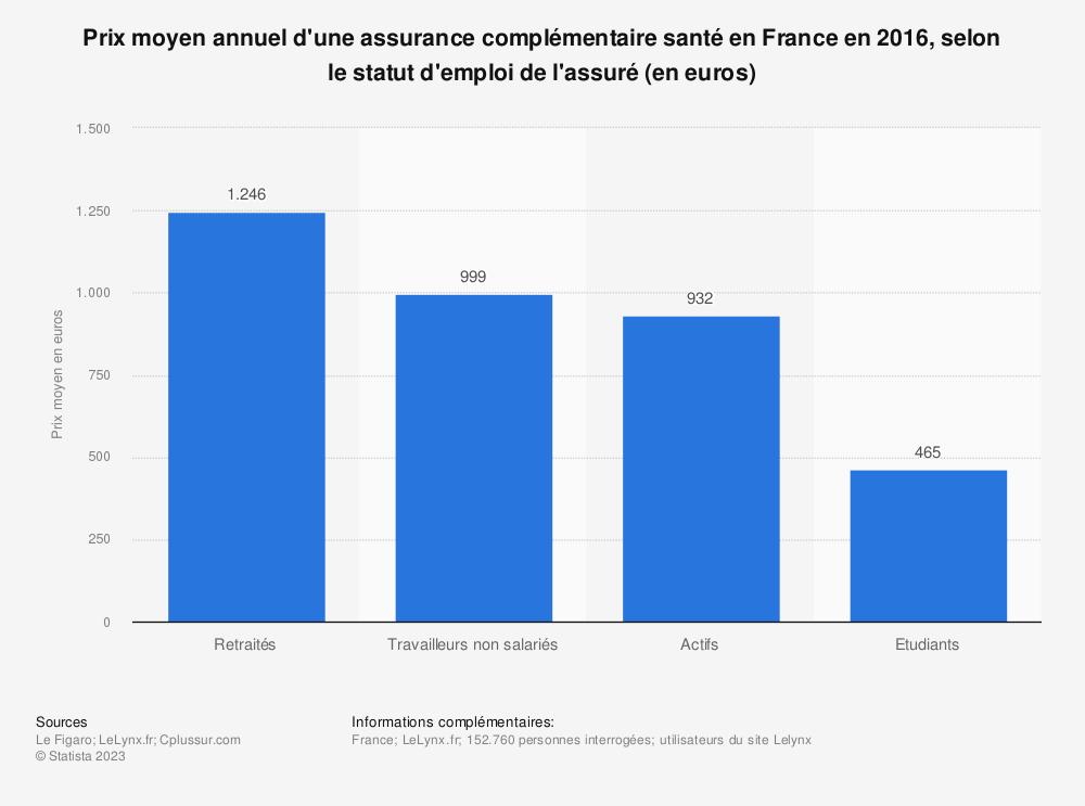 Statistique: Prix moyen annuel d'une assurance complémentaire santé en France en 2016, selon le statut d'emploi de l'assuré (en euros) | Statista