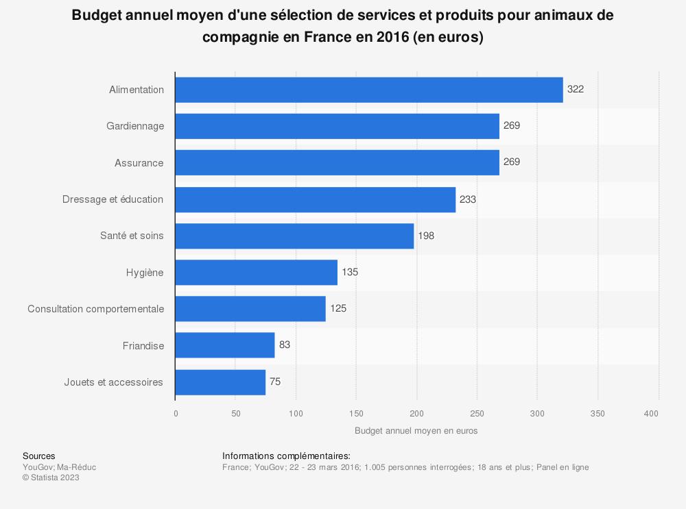 Statistique: Budget annuel moyen d'une sélection de services et produits pour animaux de compagnie en France en 2016 (en euros) | Statista