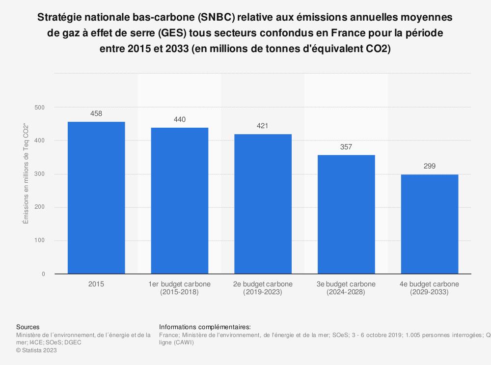 Statistique: Stratégie nationale bas-carbone (SNBC) relative aux émissions annuelles moyennes de gaz à effet de serre (GES) tous secteurs confondus en France pour la période entre 2015 et 2033 (en millions de tonnes d'équivalent CO2) | Statista