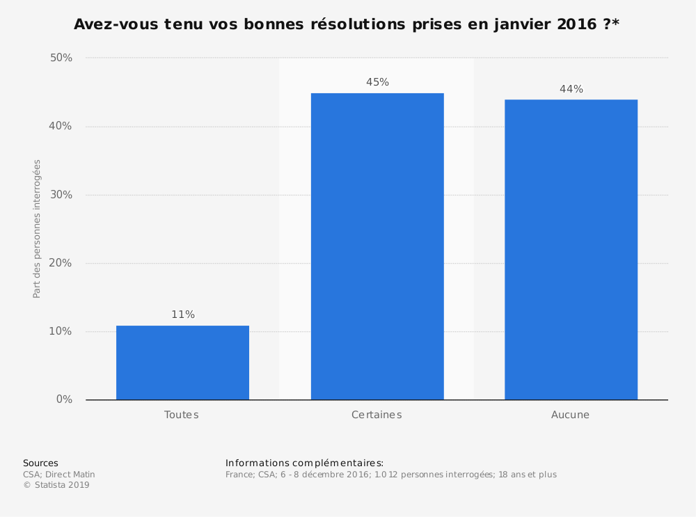 Statistique: Avez-vous tenu vos bonnes résolutions prises en janvier 2016 ?* | Statista