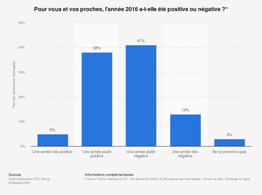 Statistique: Pour vous et vos proches, l'année 2016 a-t-elle été positive ou négative ?* | Statista