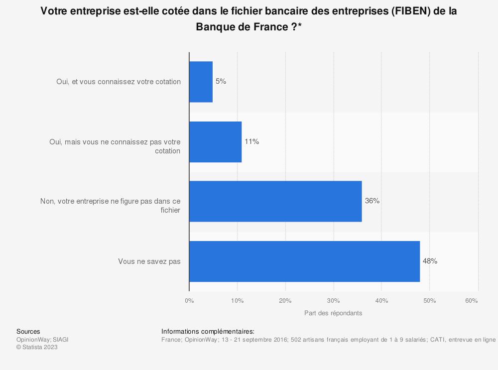 Statistique: Votre entreprise est-elle cotée dans le fichier bancaire des entreprises (FIBEN) de la Banque de France?* | Statista