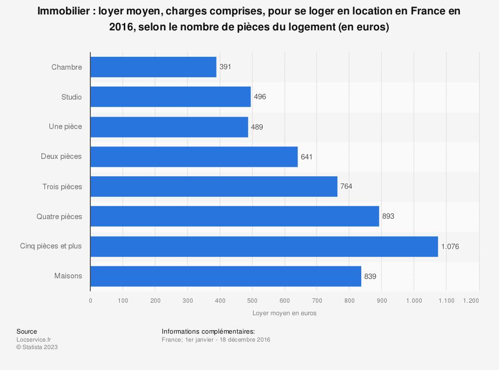 Statistique: Immobilier: loyer moyen, charges comprises, pour se loger en location en France en 2016, selon le nombre de pièces du logement (en euros) | Statista