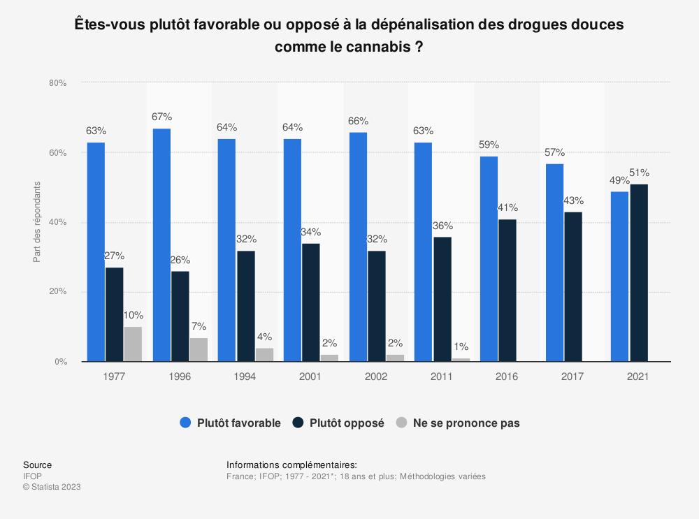 Statistique: Êtes-vous pour ou contre l'autorisation de la consommation de cannabis sous certaines conditions ?* | Statista