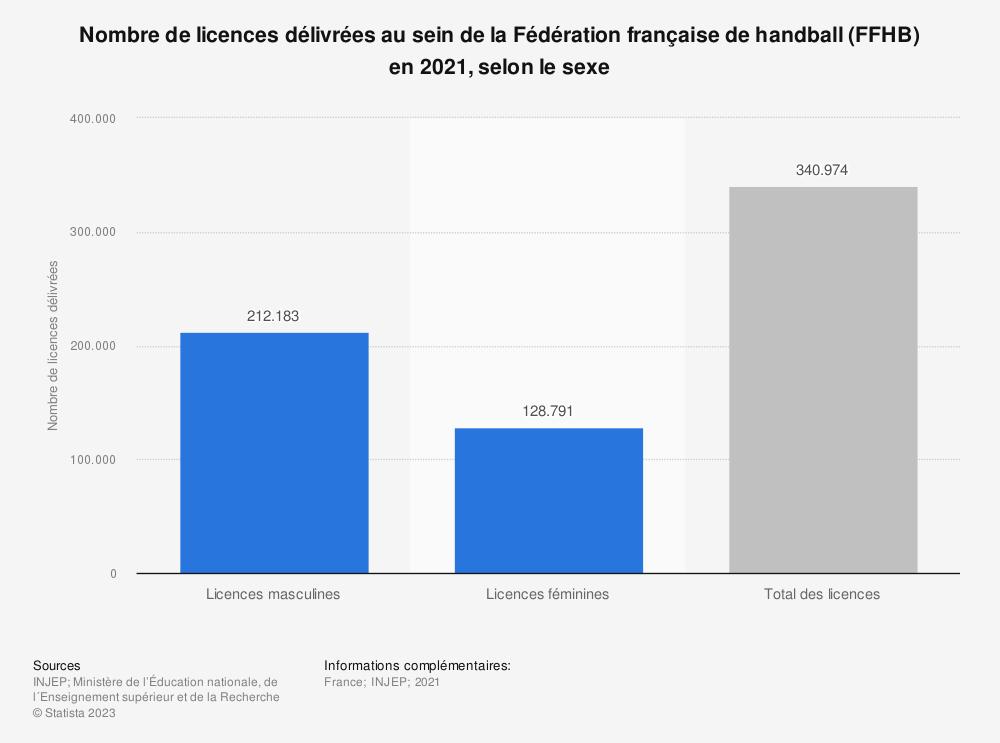 Statistique: Nombre de licences délivrées au sein de la Fédération française de handball (FFHB) en 2017, selon le sexe | Statista