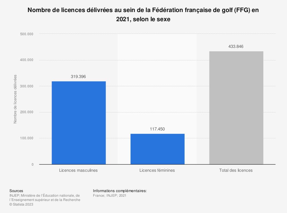 Statistique: Nombre de licences délivrées au sein de la Fédération française de golf (FFG) en 2017 et 2018, selon le sexe | Statista