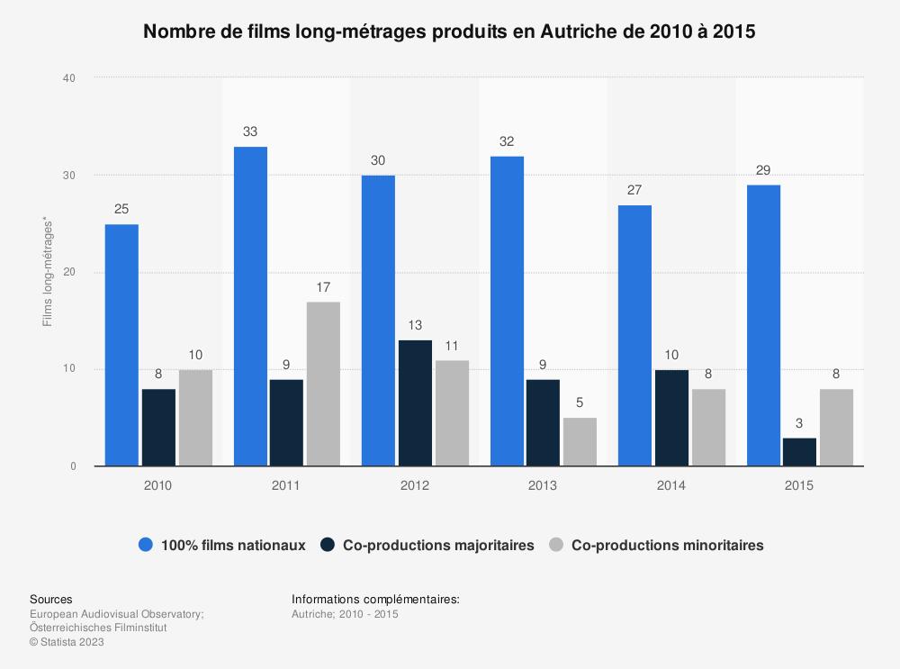 Statistique: Nombre de films long-métrages produits en Autriche de 2010 à 2015 | Statista