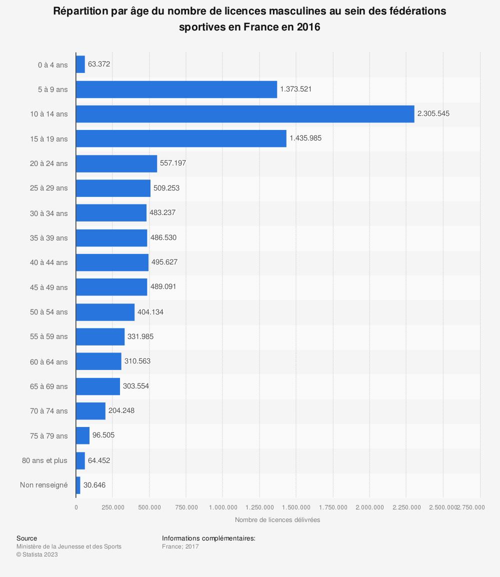Statistique: Répartition par âge du nombre de licences masculines au sein des fédérations sportives en France en 2016 | Statista