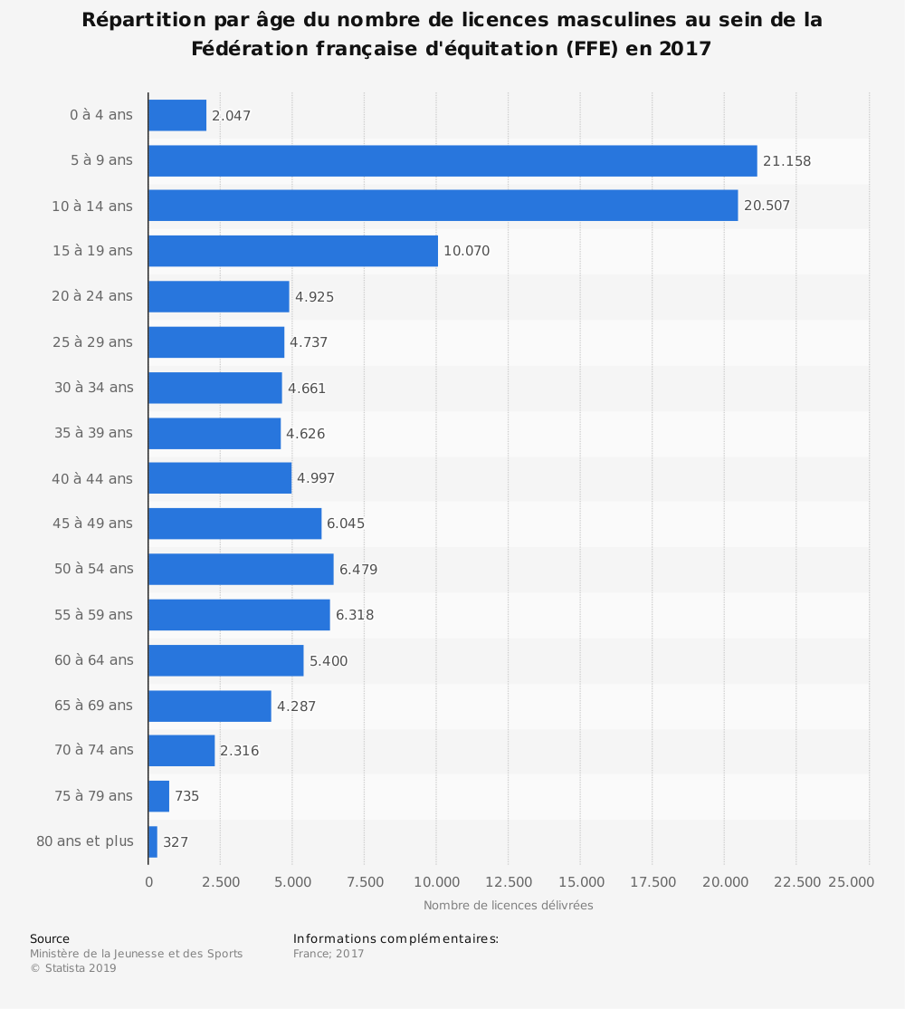 Statistique: Répartition par âge du nombre de licences masculines au sein de la Fédération française d'équitation (FFE) en 2018 | Statista