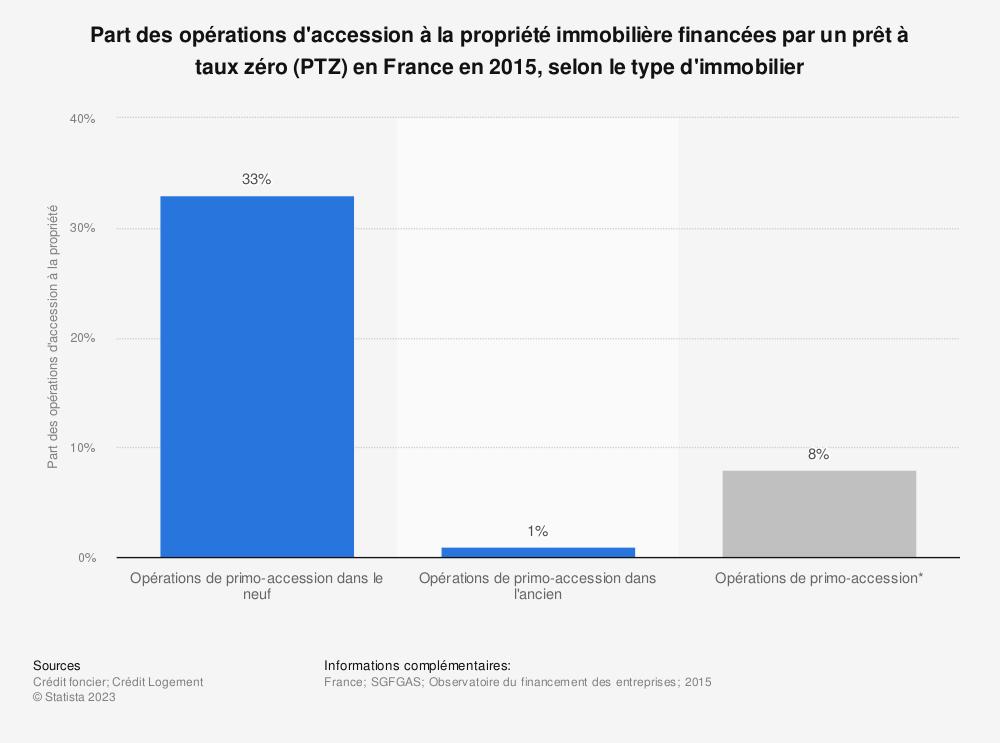 Statistique: Part des opérations d'accession à la propriété immobilière financées par un prêt à taux zéro (PTZ) en France en 2015, selon le type d'immobilier | Statista