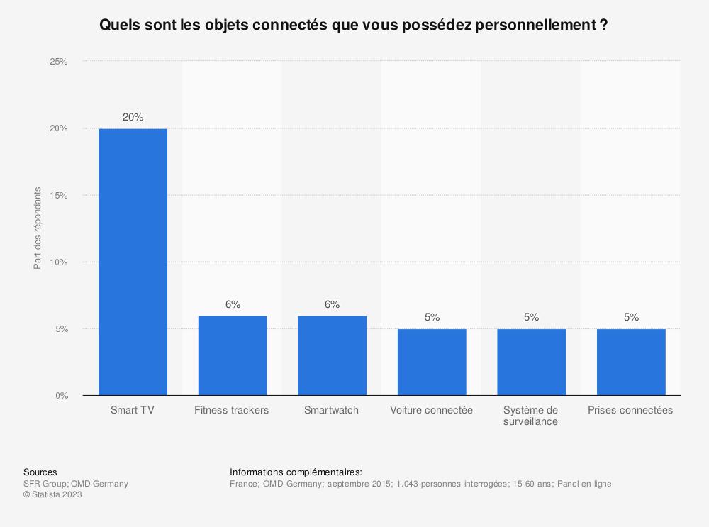Statistique: Quels sont les objets connectés que vous possédez personnellement ? | Statista