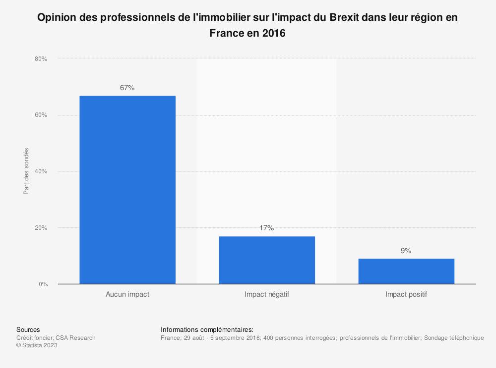 Statistique: Opinion des professionnels de l'immobilier sur l'impact du Brexit dans leur région en France en 2016 | Statista