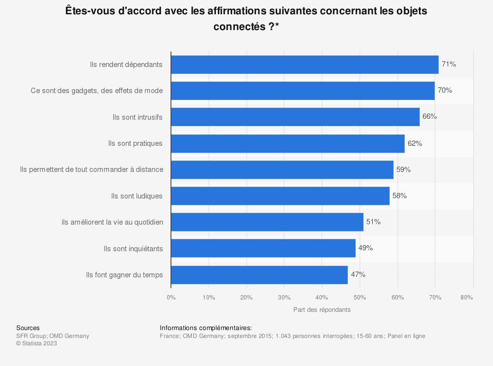 Statistique: Êtes-vous d'accord avec les affirmations suivantes concernant les objets connectés?* | Statista