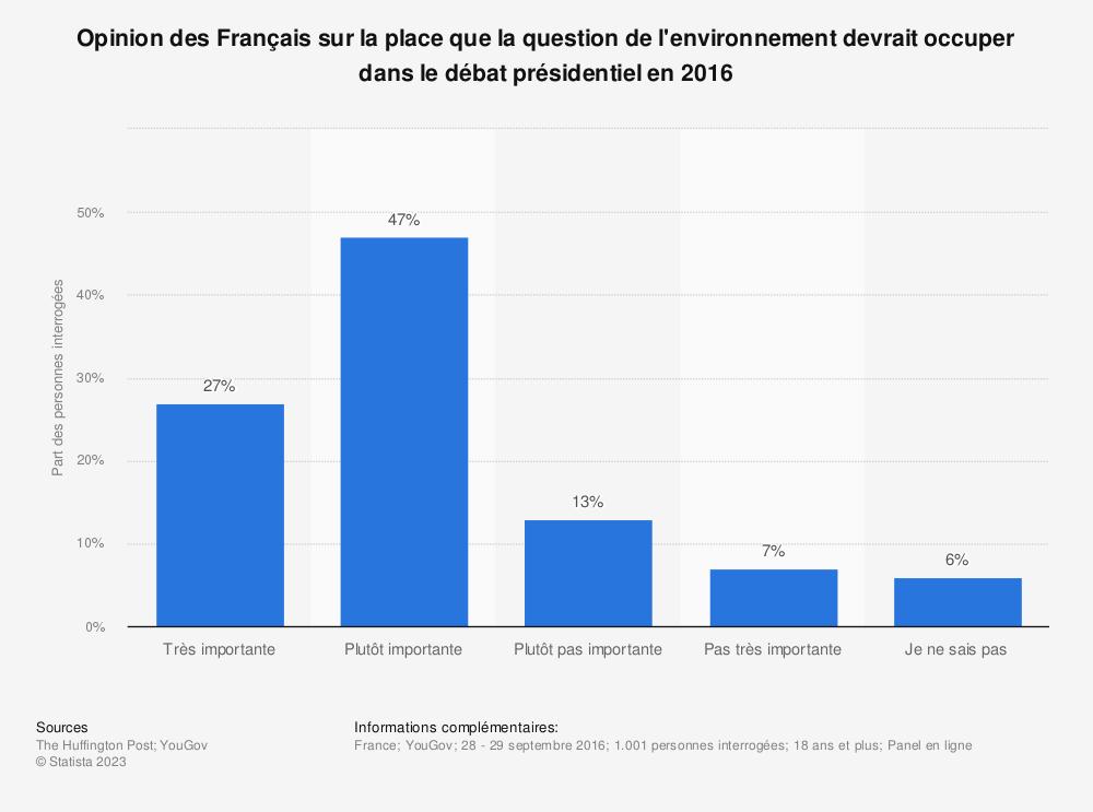 Statistique: Opinion des Français sur la place que la question de l'environnement devrait occuper dans le débat présidentiel en 2016 | Statista