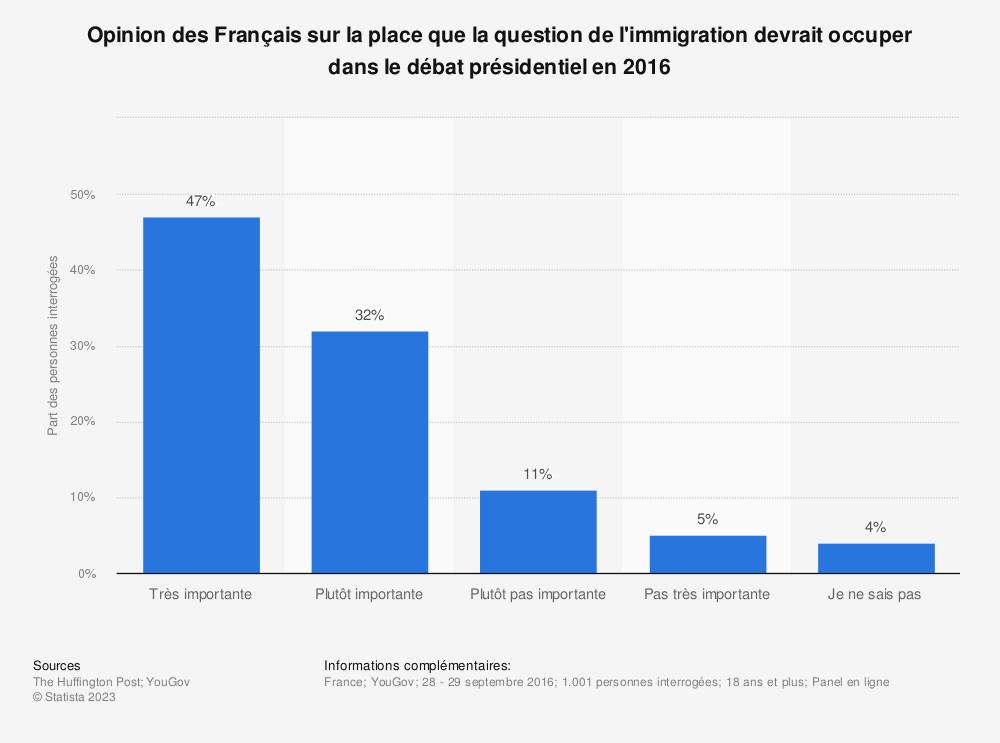 Statistique: Opinion des Français sur la place que la question de l'immigration devrait occuper dans le débat présidentiel en 2016 | Statista