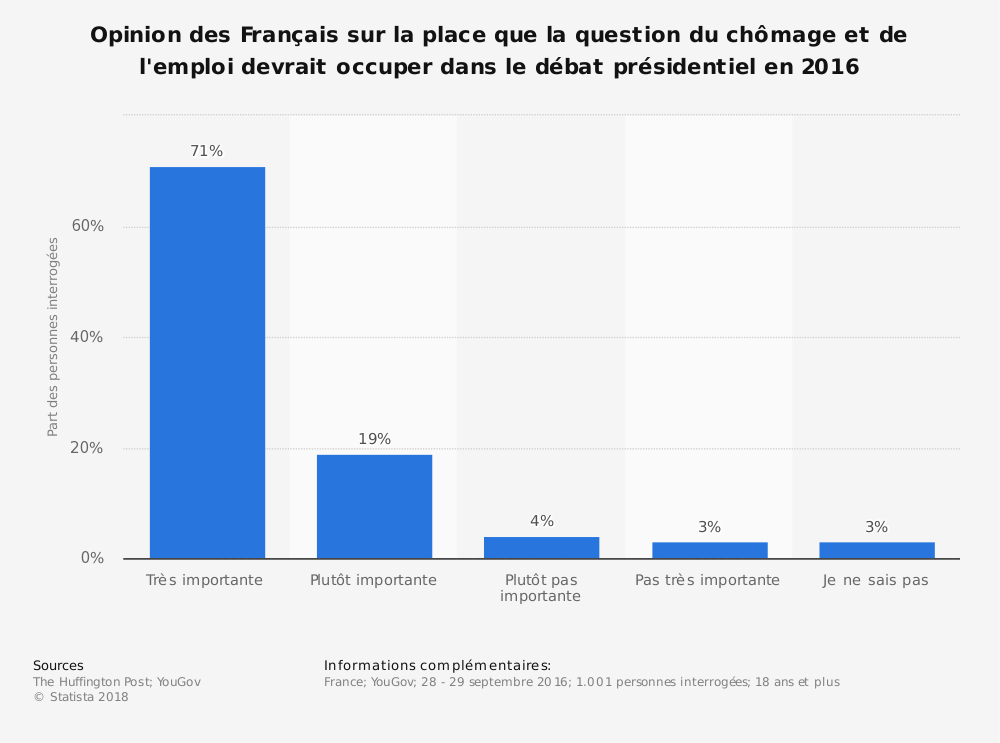 Statistique: Opinion des Français sur la place que la question du chômage et de l'emploi devrait occuper dans le débat présidentiel en 2016 | Statista
