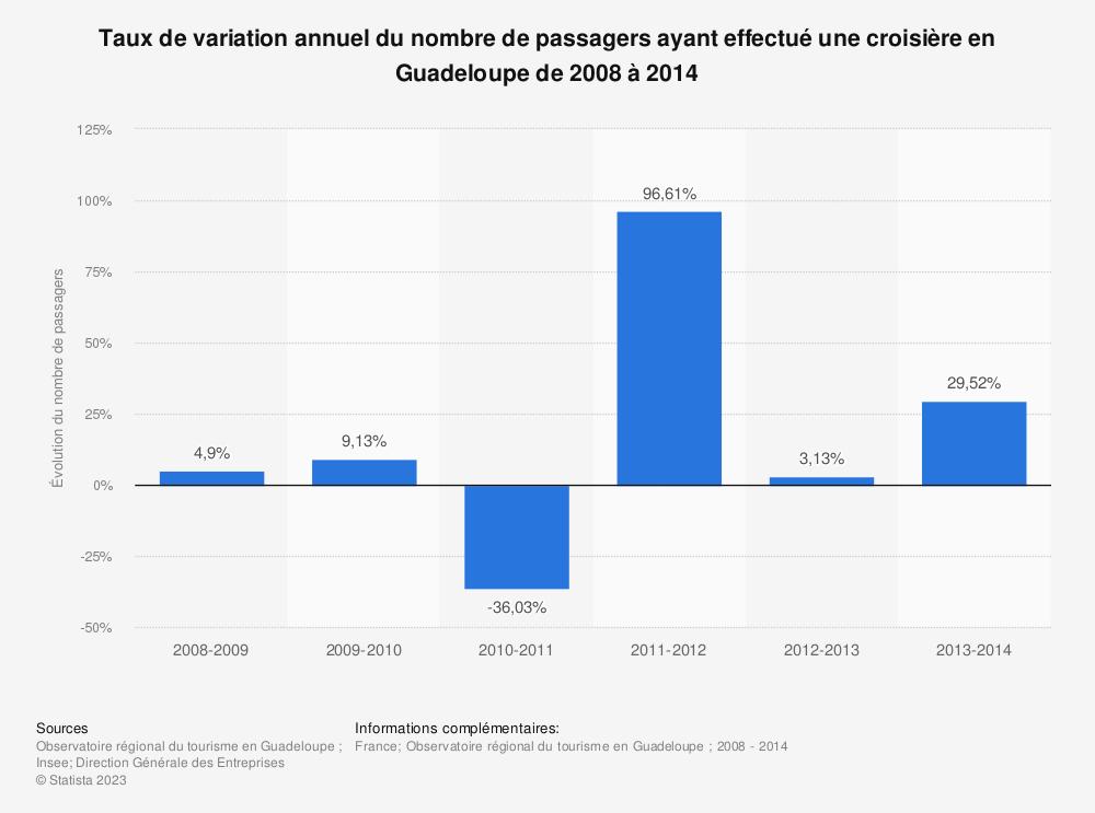 Statistique: Taux de variation annuel du nombre de passagers ayant effectué une croisière en Guadeloupe de 2008 à 2014 | Statista