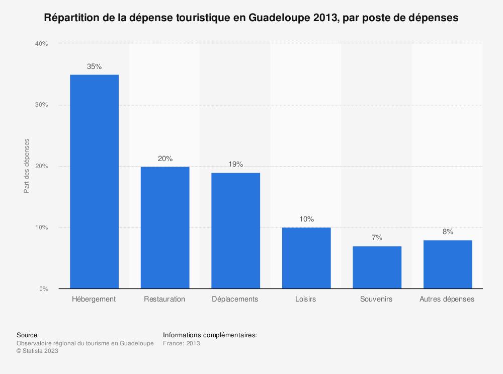 Statistique: Répartition de la dépense touristique en Guadeloupe 2013, par poste de dépenses | Statista