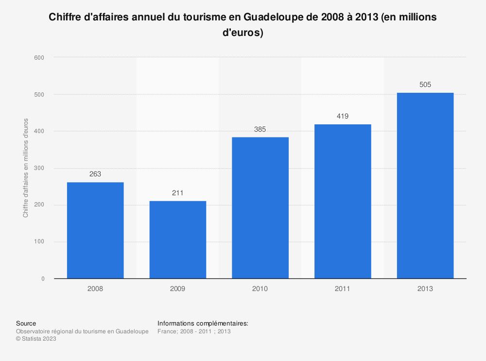 Statistique: Chiffre d'affaires annuel du tourisme en Guadeloupe de 2008 à 2013 (en millions d'euros) | Statista