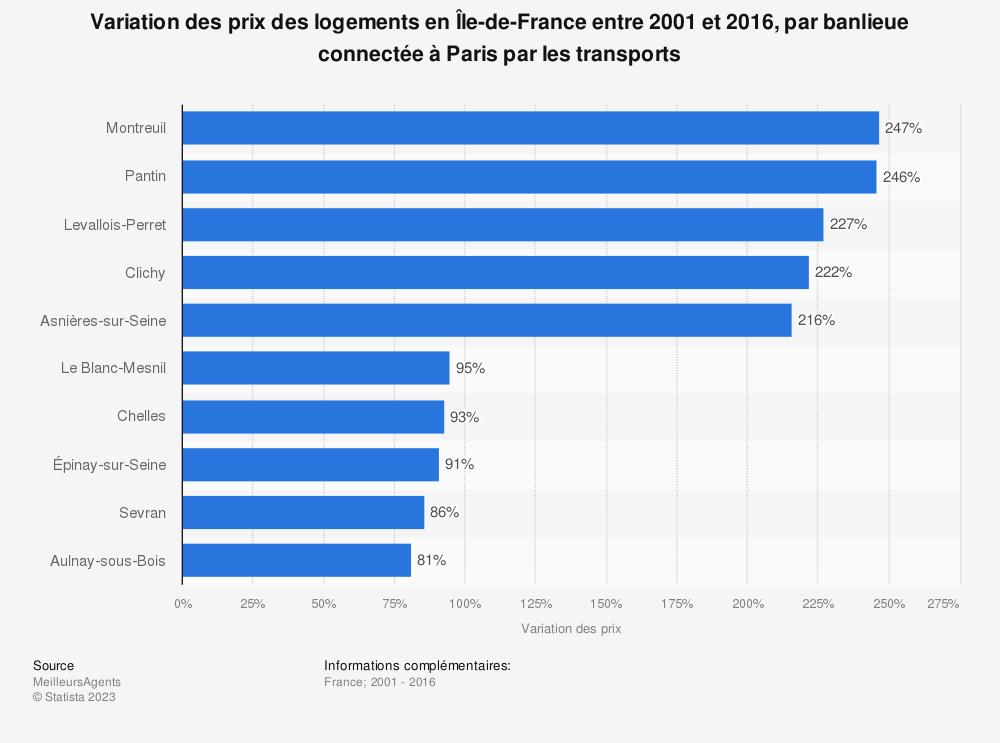 Statistique: Variation des prix des logements en Île-de-France entre 2001 et 2016, par banlieue connectée à Paris par les transports | Statista