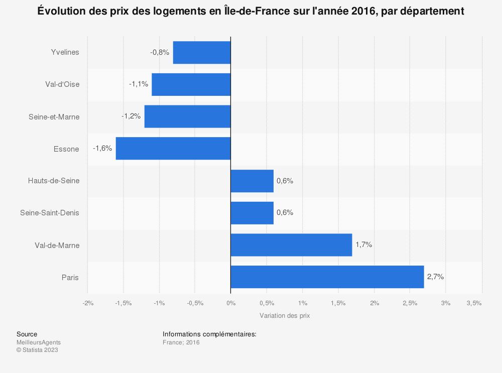 Statistique: Évolution des prix des logements en Île-de-France sur l'année 2016, par département | Statista