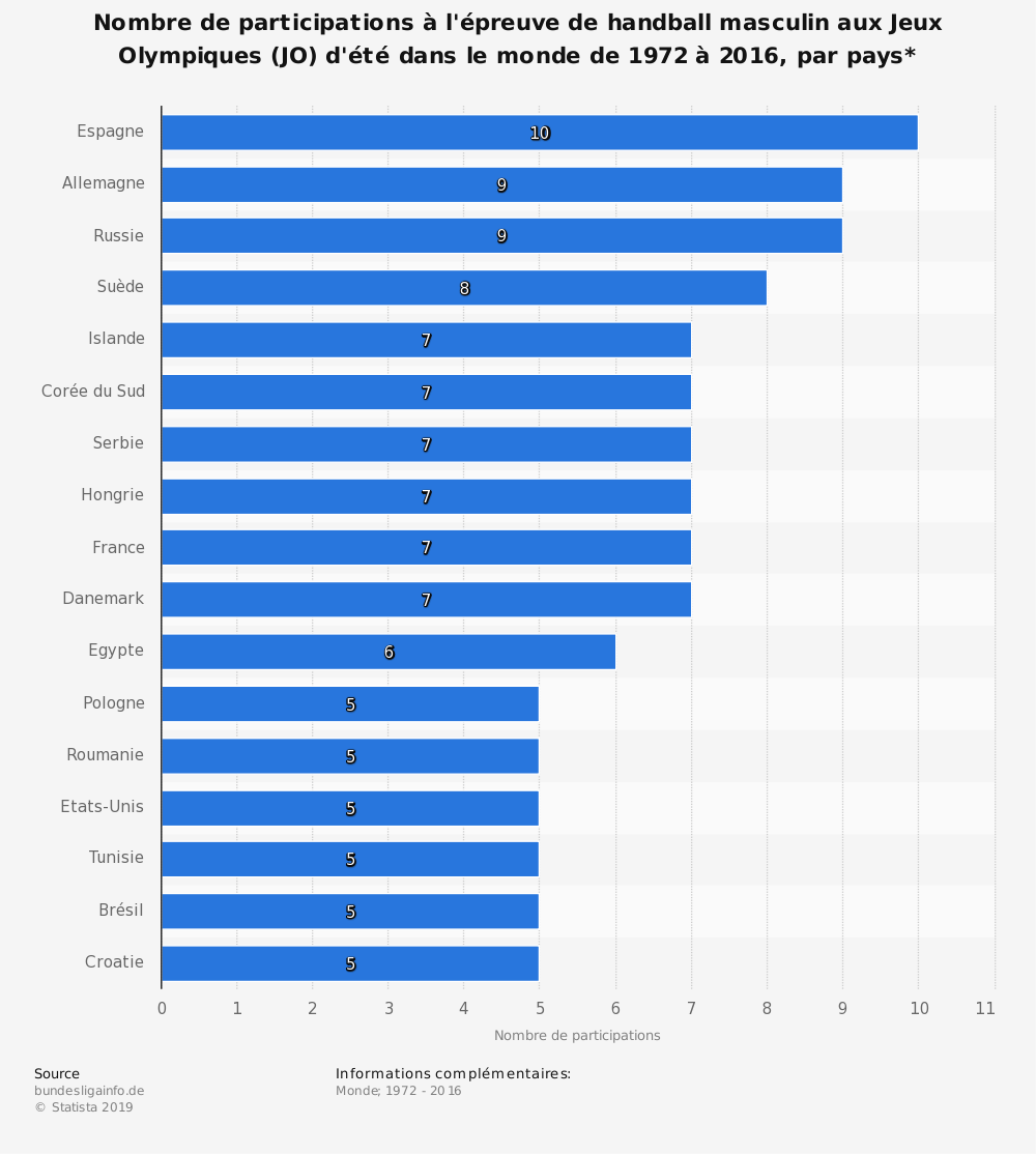Statistique: Nombre de participations à l'épreuve de handball masculin aux Jeux Olympiques (JO) d'été dans le monde de 1972 à 2016, par pays* | Statista