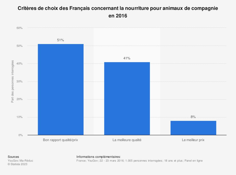Statistique: Critères de choix des Français concernant la nourriture pour animaux de compagnie en 2016  | Statista
