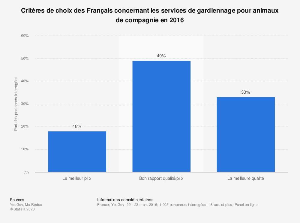 Statistique: Critères de choix des Français concernant les services de gardiennage pour animaux de compagnie en 2016 | Statista
