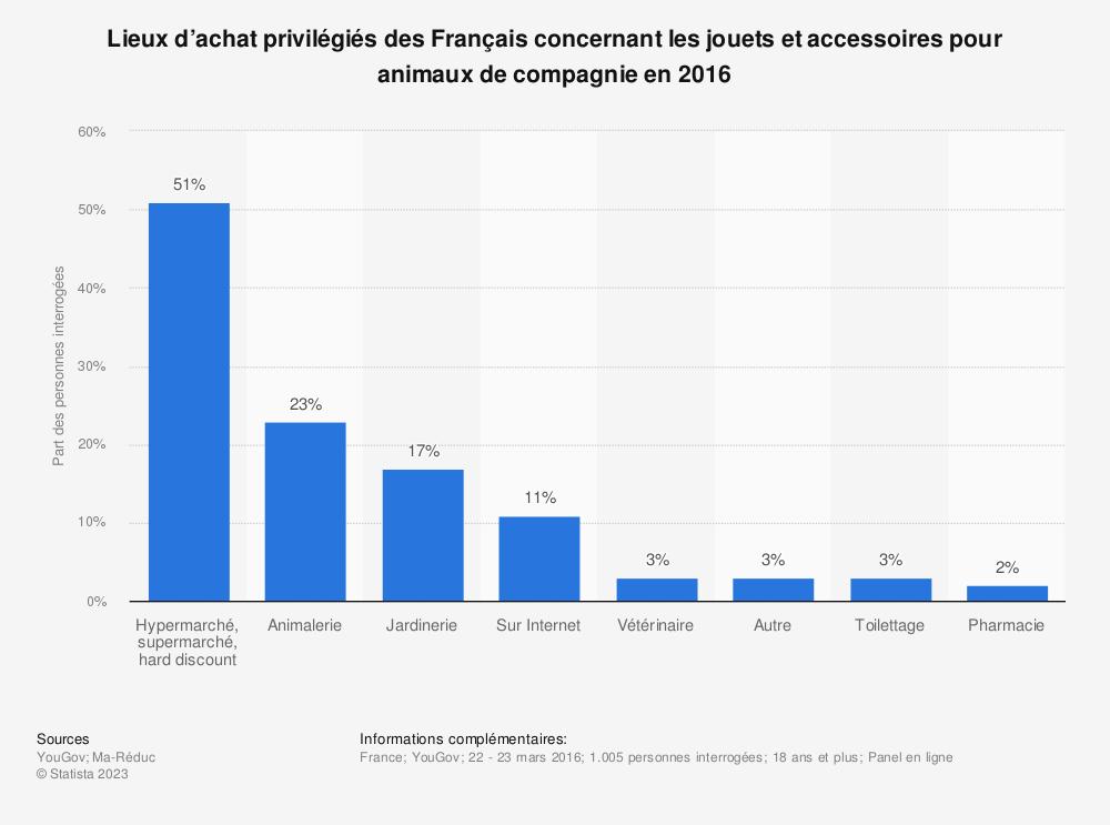 Statistique: Lieux d'achat privilégiés des Français concernant les jouets et accessoires pour animaux de compagnie en 2016 | Statista