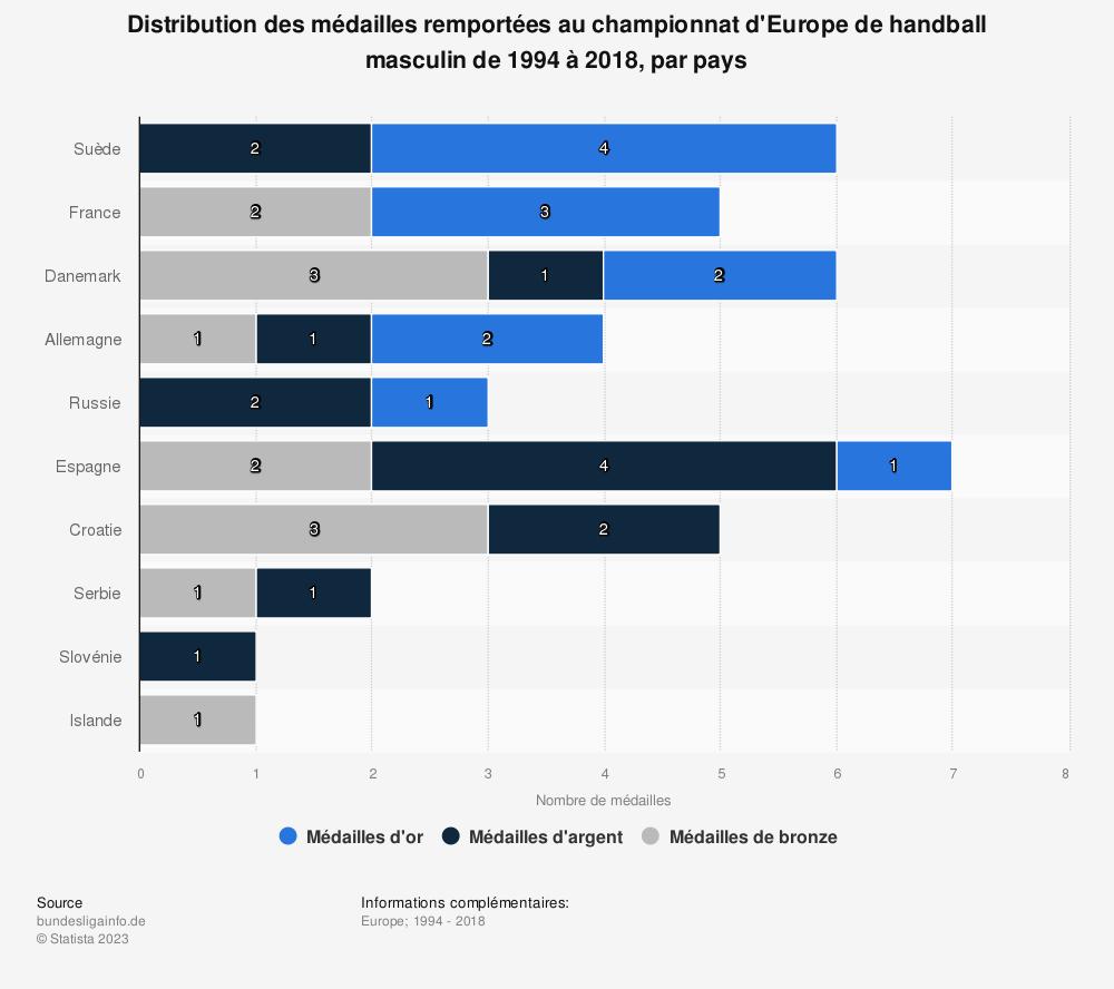 Statistique: Distribution des médailles remportées au championnat d'Europe de handball masculin de 1994 à 2018, par pays | Statista