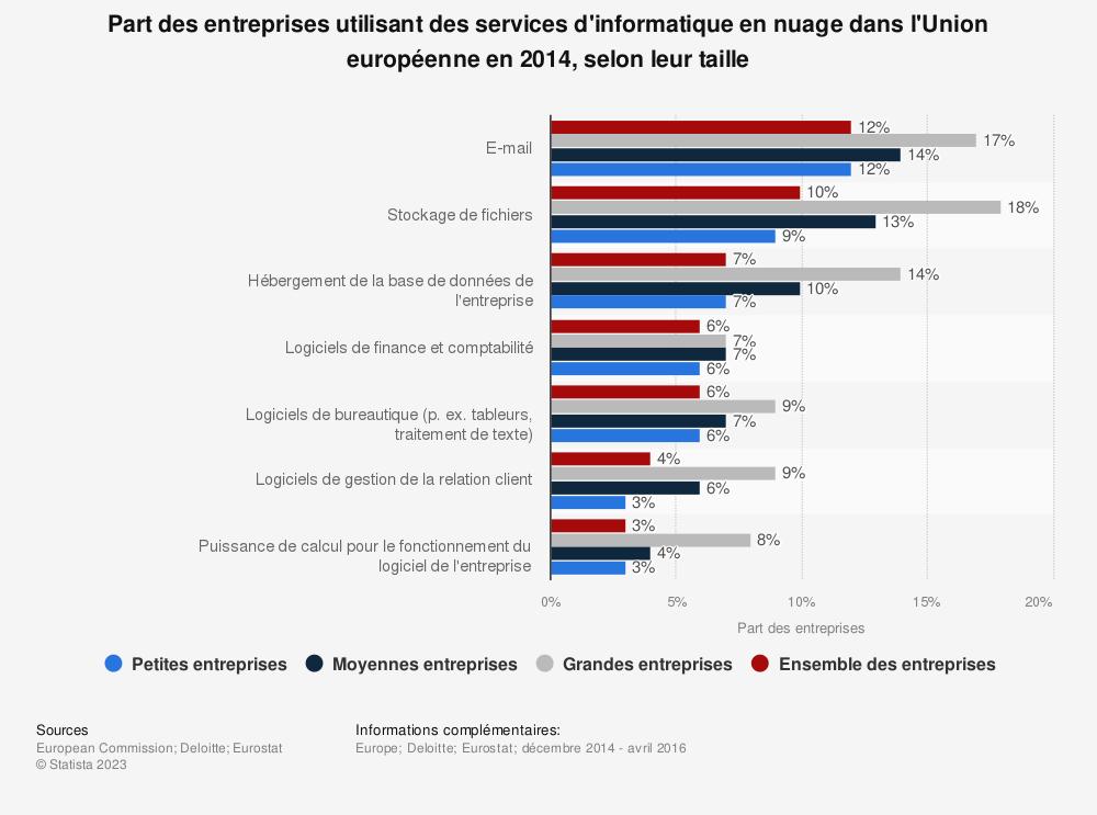 Statistique: Part des entreprises utilisant des services d'informatique en nuage dans l'Union européenne en 2014, selon leur taille | Statista